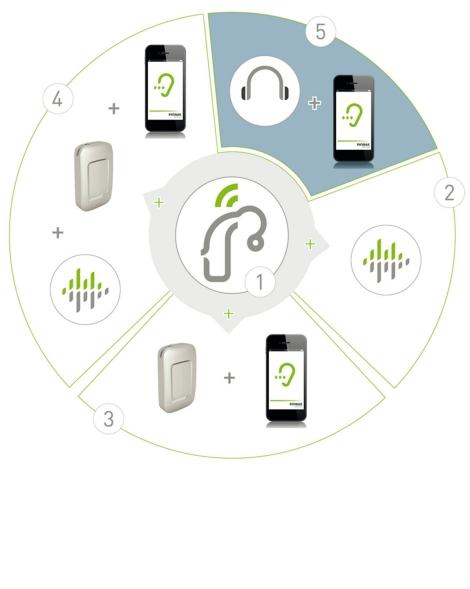 Линейка продуктов Tinnitus balance от Phonak